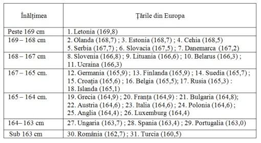 Tabelul 2. Înălțimea medie a femeilor (de 18 ani și peste) din țările europene incluse în cercetare