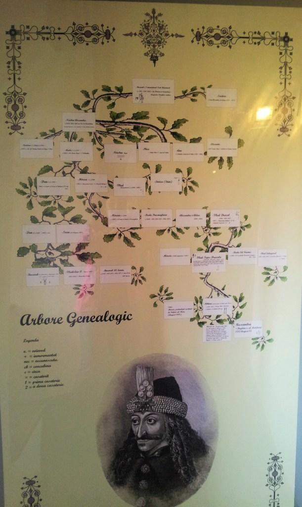 dracula_arbore_genealogic
