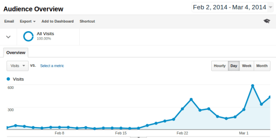 Site-Traffic-March-5