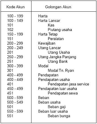 Nomor Akun Perusahaan Jasa : nomor, perusahaan, April, Romannurbawastore, Laman