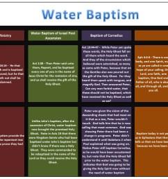 source http paulsthepattern wordpress com 2011 08 12 water baptism breakdown  [ 2199 x 912 Pixel ]