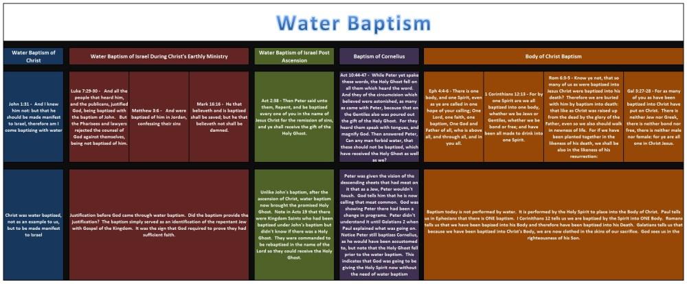 medium resolution of source http paulsthepattern wordpress com 2011 08 12 water baptism breakdown
