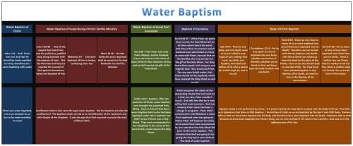 small resolution of source http paulsthepattern wordpress com 2011 08 12 water baptism breakdown