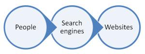 user-mesin-pencari-website