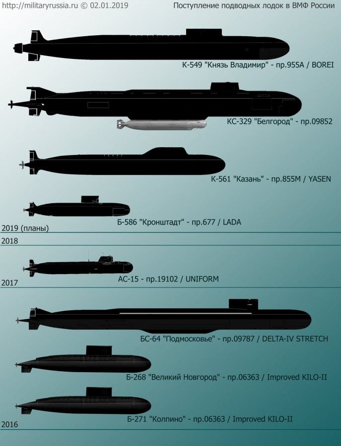 Russian submarines poster