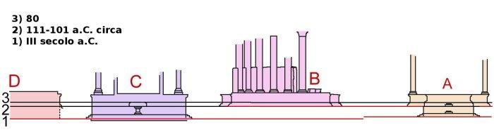 "Area Sacra, alzato ""Largo torre argentina ALZATO it"" di I, TcfkaPanairjdde. Con licenza CC BY 2.5 tramite Wikimedia Commons - https://commons.wikimedia.org/wiki/File:Largo_torre_argentina_ALZATO_it.jpg#/media/File:Largo_torre_argentina_ALZATO_it.jpg"
