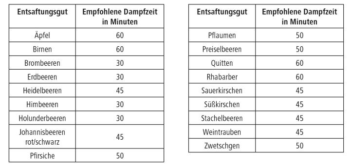 Entsaftertabelle für Dampfentsafter von Rommelsbacher