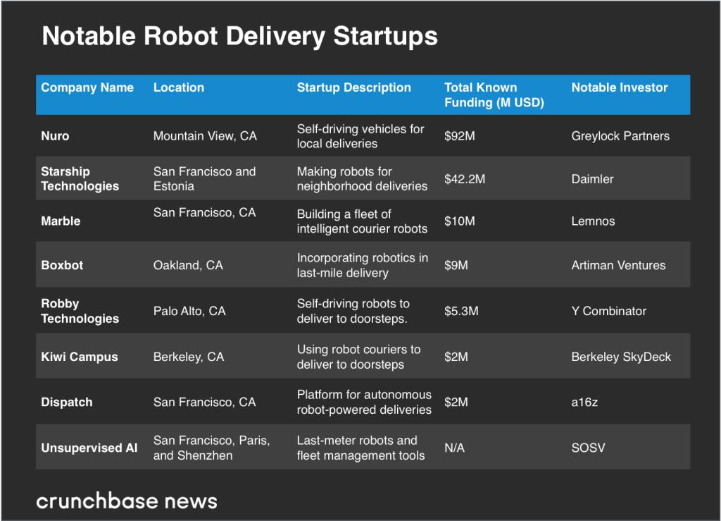 Lista robots mensajeros