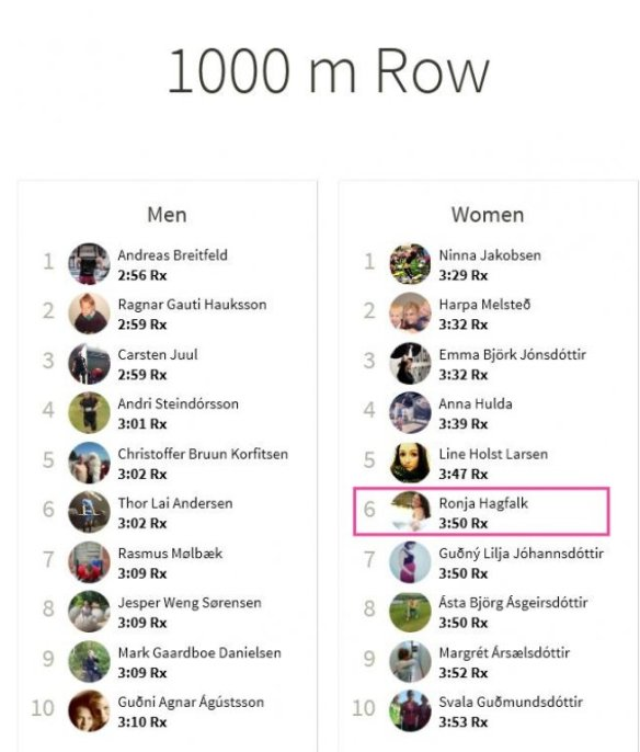 Ranking 1000 meter rodd wodboard