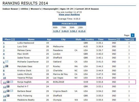 Ranking 1000 meter rodd