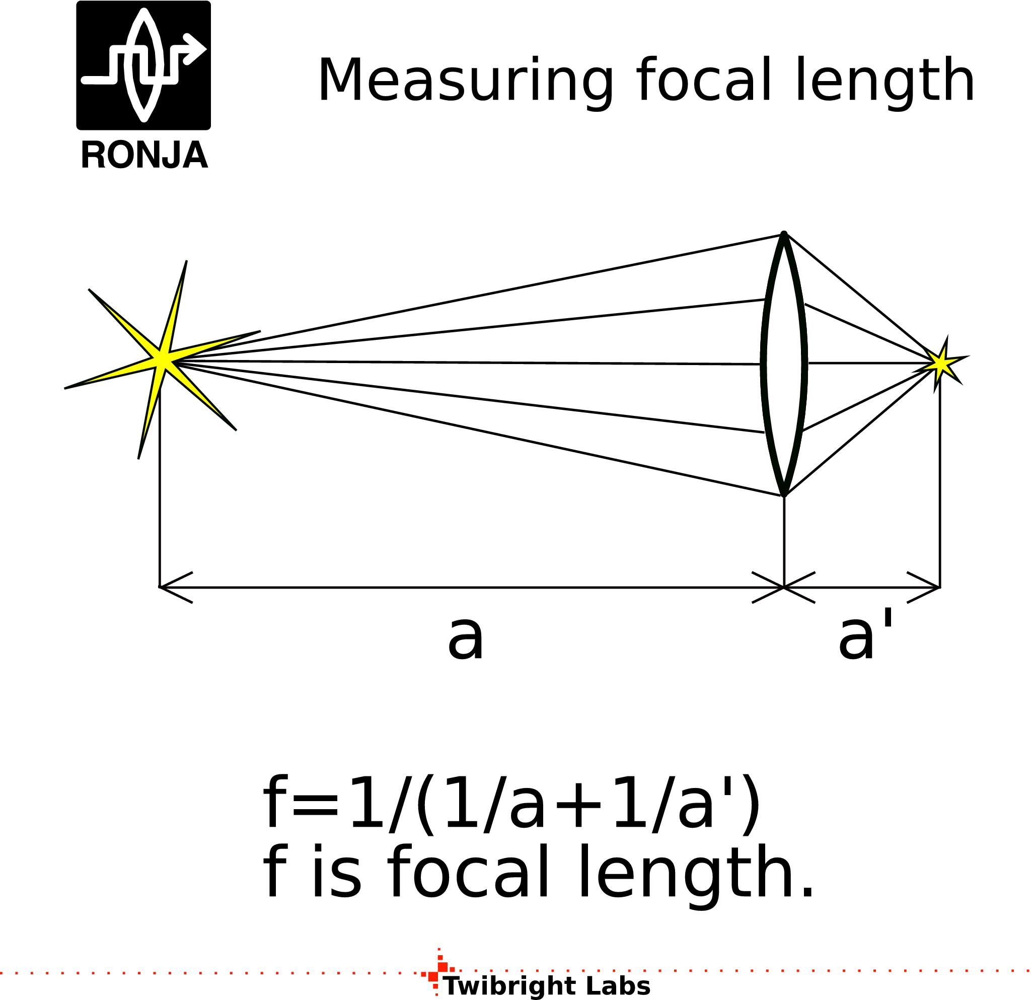 Determine focal length of lens. The Mathematics of Lenses