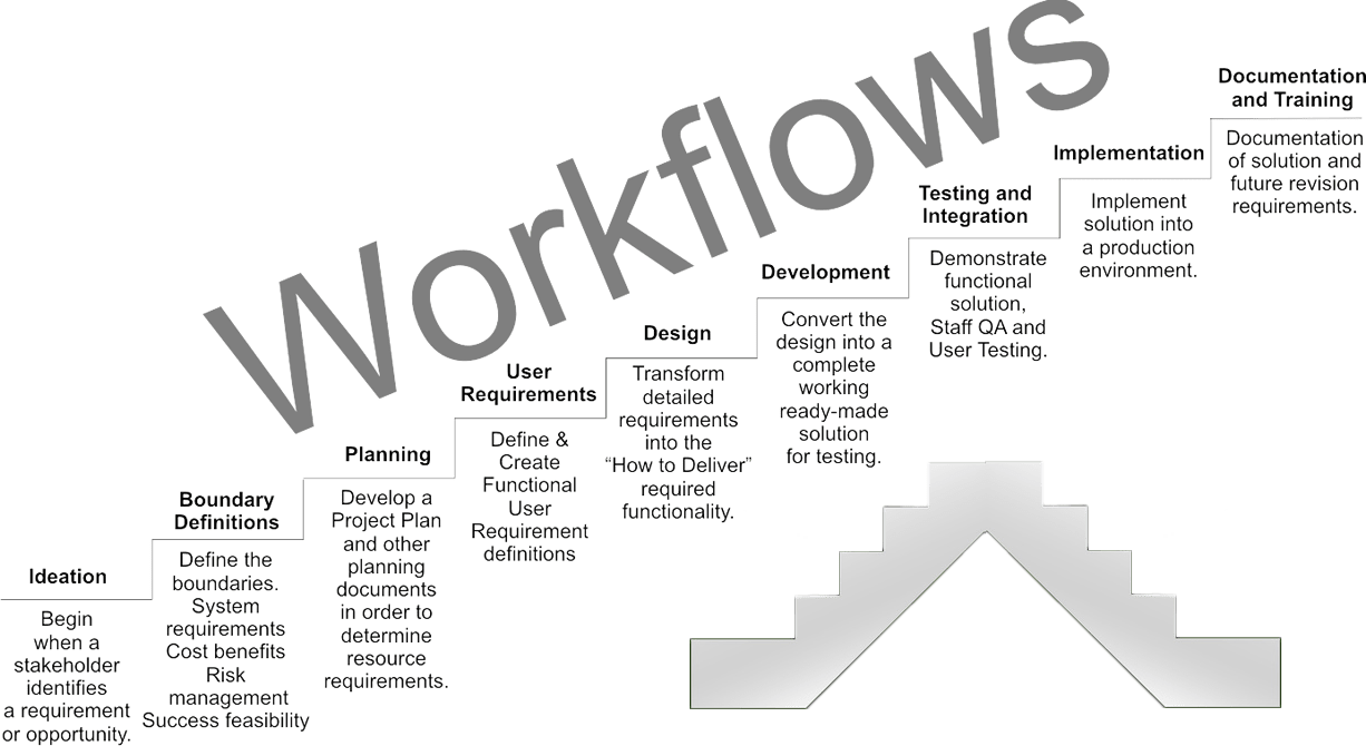 Keep Things Moving: How to Master Your Workflow