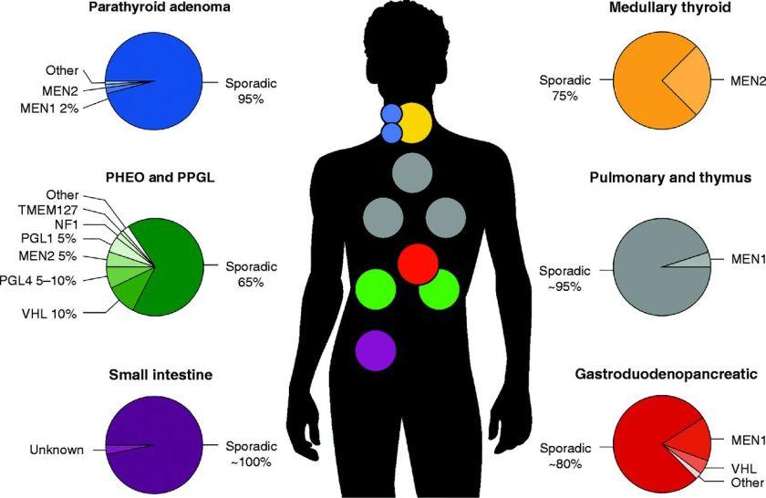 genetics locations