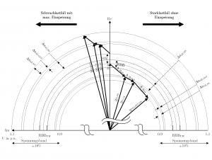 Kap3_Abb3_Spannungszeigerdiagramm für Verteilungsnetz für