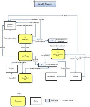 Week4 – Level 0 Diagram | cois20025
