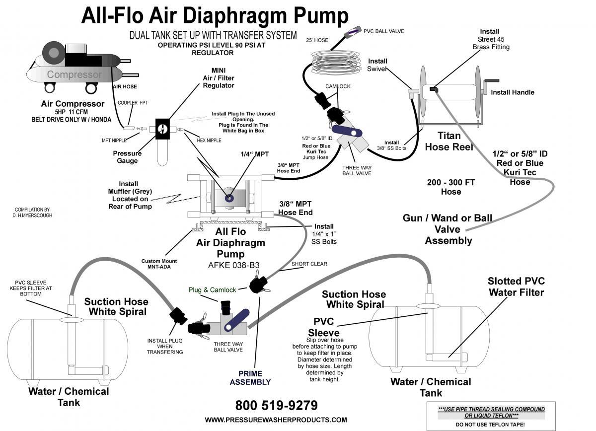 hight resolution of all flo air diaphragm pump setup jpeg