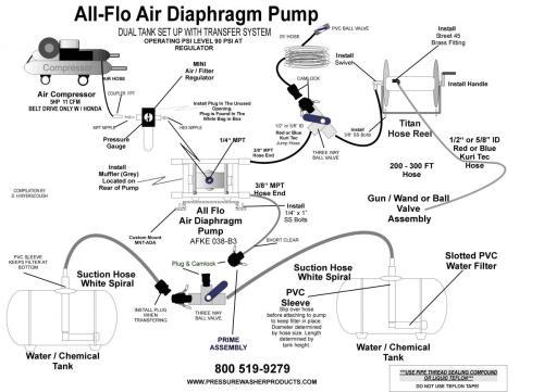 small resolution of all flo air diaphragm pump setup jpeg
