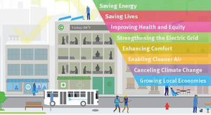 Lowering the temperature of cities can bring a multitude of benefits. Source: Global Cool Cities Alliance.