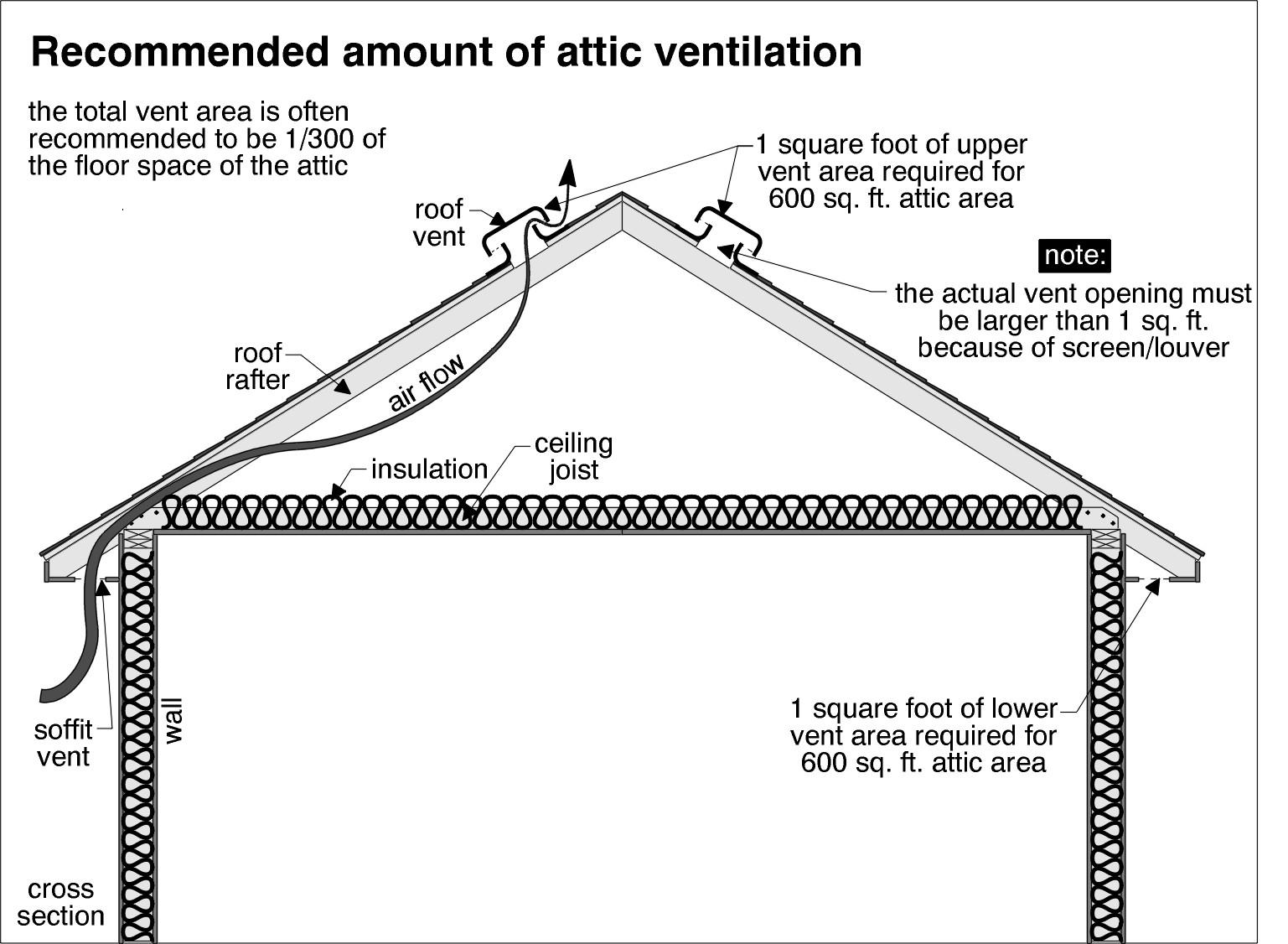 attic plumbing diagram star delta wiring ventilation contractor northern va md dc fairfax