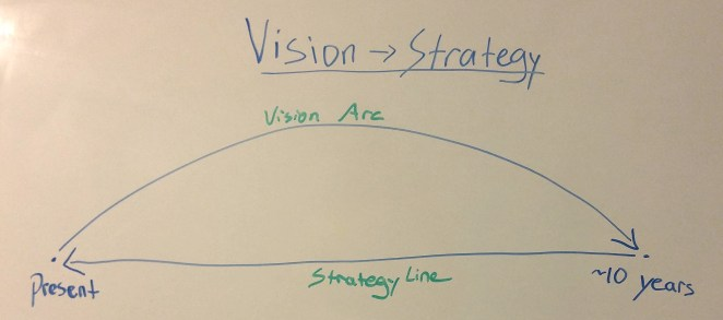 Turning Vision into Strategy