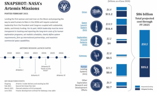 NASA predicts that the cost of the Artemis program will amount to 86 billion dollars