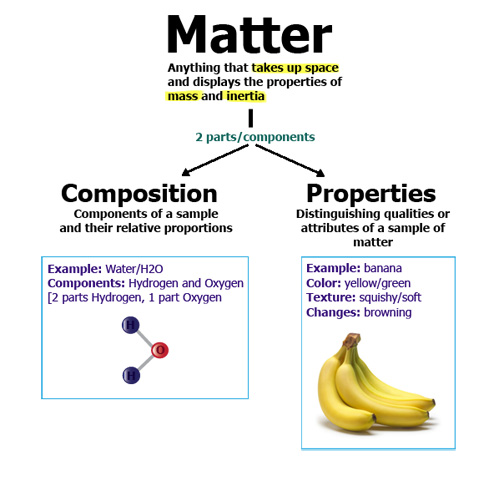 Matter And How It Changes Científicos Matemáticos