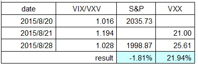 VXVVIXratio_pair2015