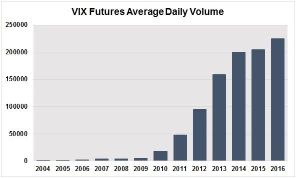 VIX先物売買高推移