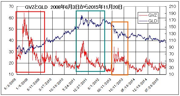 GVZとGLD_2008年6月3日から2015年11月20日_枠red