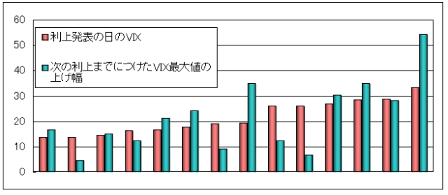 利上げ発表時のVIXとその後の上げ幅