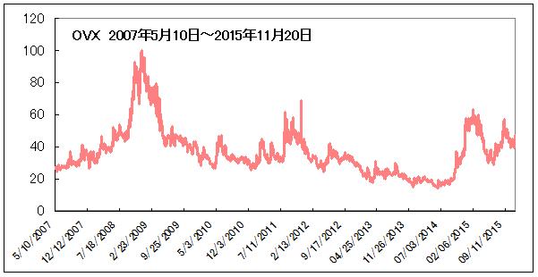 OVX_2007年5月10日から2015年11月20日