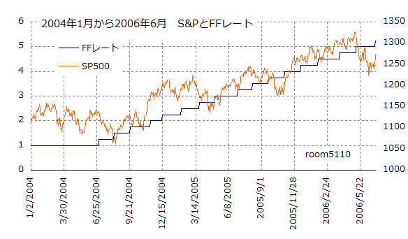sp500_ffrate_200401-200606