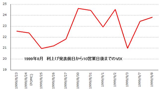 VIX_10days_afterFOMC_199908