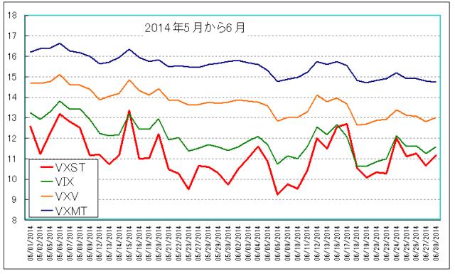 VXST_VIX_VXV_VXMT_longchart_平時拡大