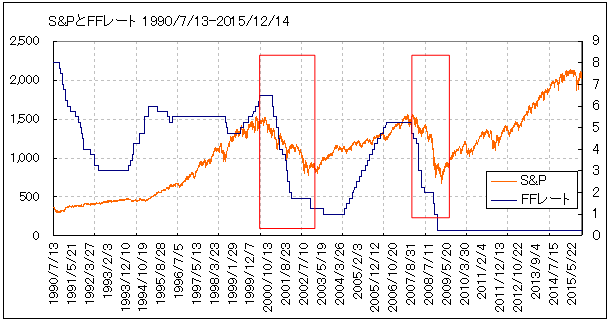 SP500_FFrate_19900713-20151214_downpoint
