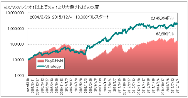 VIXVXVratioテスト1_20151204