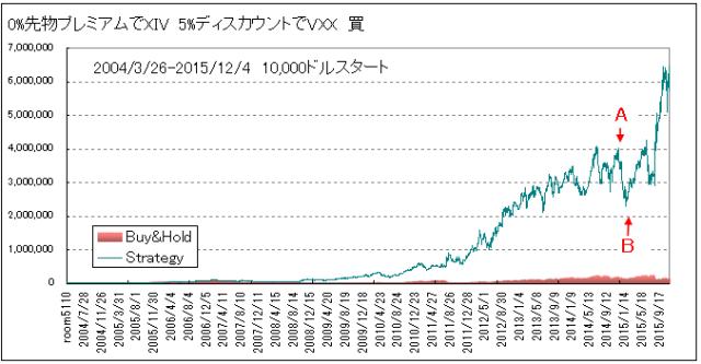 先物プレミアムディスカウントテスト0と5パーセント20151204通常目盛line2