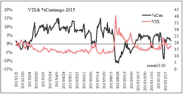 恐怖指数とpercent_contango_2015