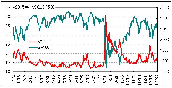 2015恐怖指数とSP500