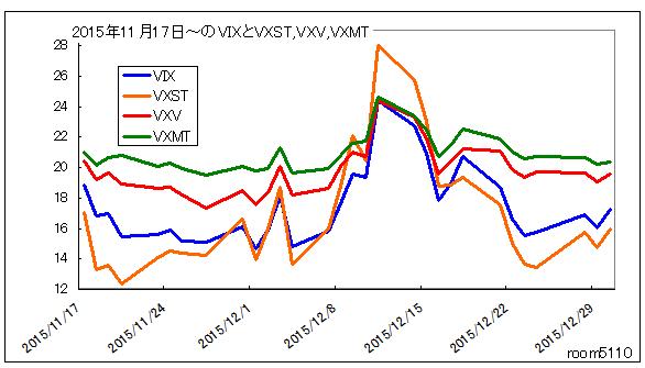 20151117から20151231のVIX_VXST_VXMT_VXV