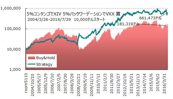 コンタンゴバックワーデーションテスト5パーセント20160729