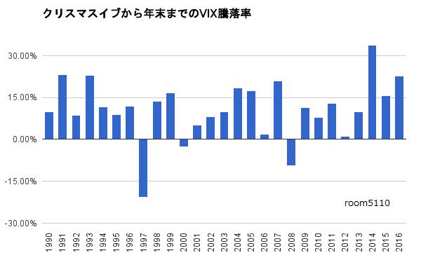 クリスマスイブから年末までのVIX騰落率2016
