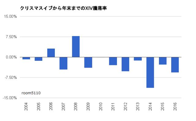 クリスマスイブから年末までのXIV騰落率グラフ2016