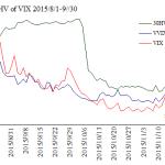 vix30iv_vvix_chart_20150801to20150930