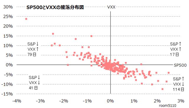 SP500とVXX騰落の分布図2016