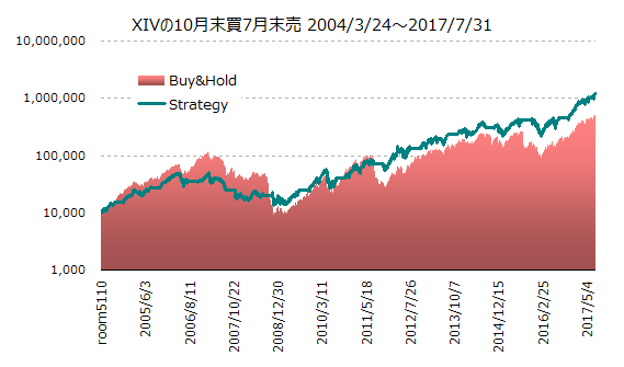 XIV7月末売10月末買-201707