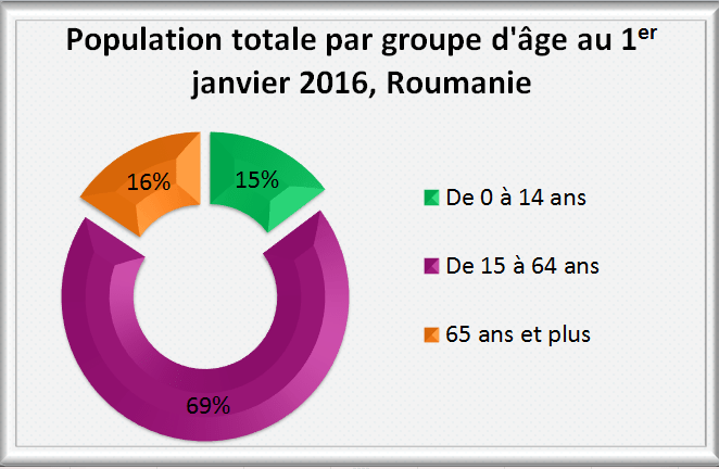 Grafique population Roumanie