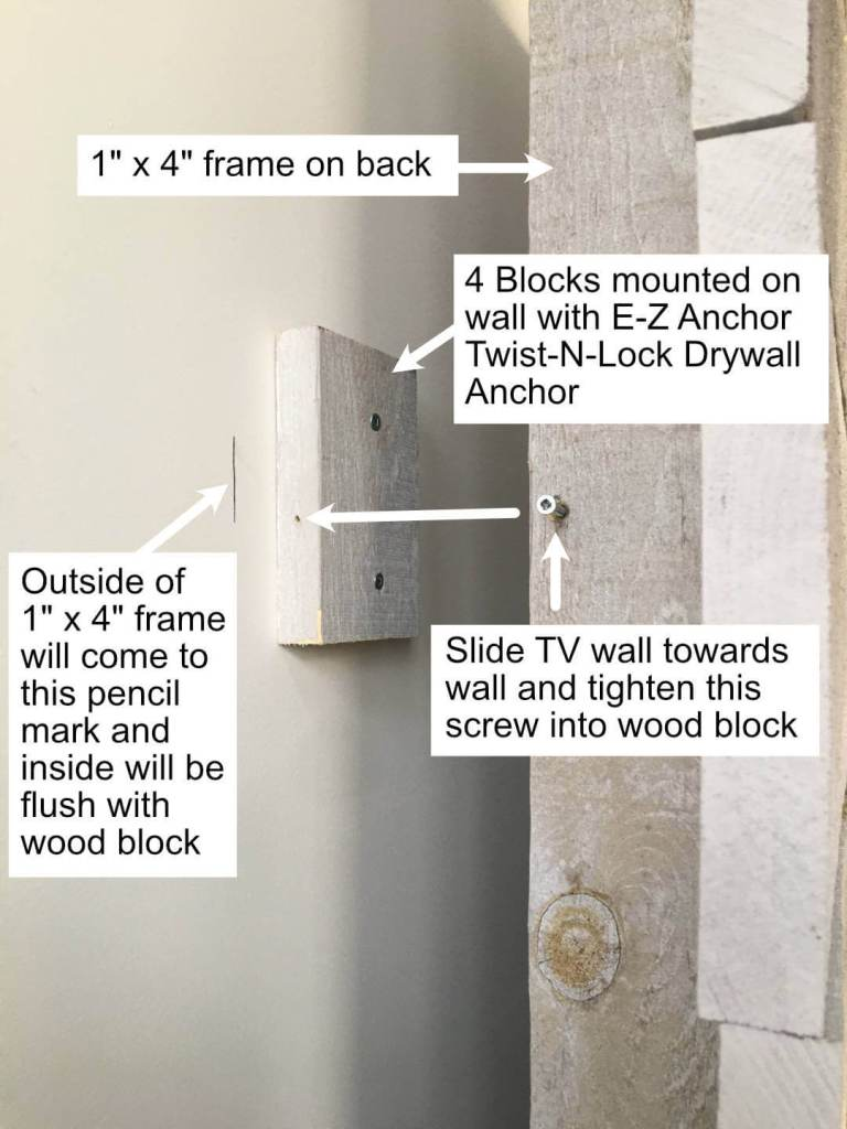 How the Panel mounts to the wall