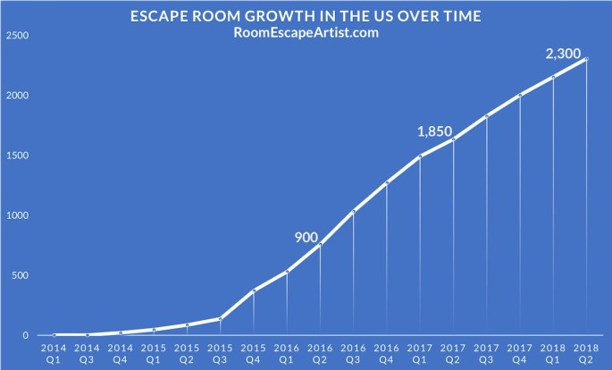 Escape Room Industry Growth Chart shows 900 in Q2 2016, 1850 in Q2 2017, and 2300 in Q2 2018.
