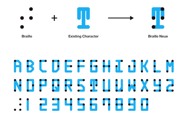 A visual braille alphabetic guide.